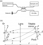 Delay and dispersion characteristics of a frequency-domain optical delay line for scanning interferometry