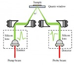 Improved sample characterization in terahertz reflection imaging and spectroscopy
