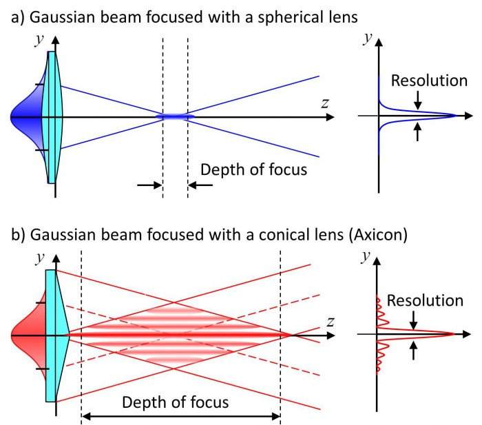 Illustration of the light intensity distributions obtained when focusing a Gaussian beam with a spherical lens (a) and a conical lens (b). The conical lens produces a Bessel-shaped irradiance distribution with the same resolution as the spherical lens, but with a much greater depth of focus.