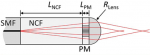 Ultrathin fiber probes with extended depth of focus for optical coherence tomography